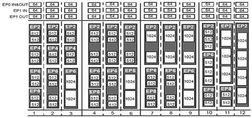 基于USB2.0集成芯片的H.264解码器芯片设计