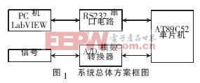 基于LabVIEW串口通信的数据采集串口收录系统设计