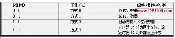 图解51单片机定时器/计数器结构