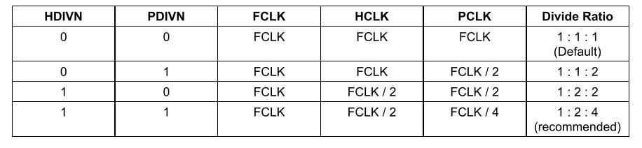 s3c2410时钟信号:FCLK、HCLK和PCLK