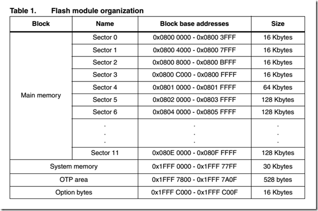 STM32F4读写内部FLASH【使用库函数】