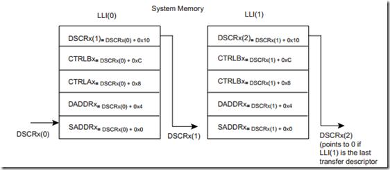SAM4E单片机之旅——20、DMAC之使用Multi-buffer进行内存拷贝