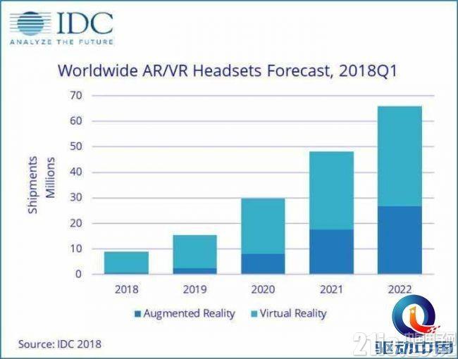 IDC:VA/AR市场分析