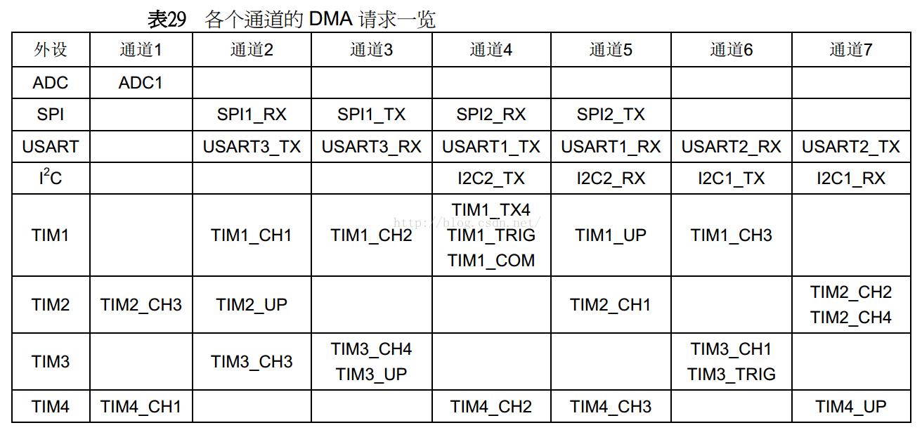 STM32f103的数电采集电路的DMA设计和使用优化程序