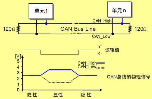 STM32系列第25篇--CAN总线