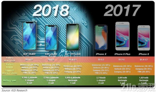 郭明錤再爆料:秋季新款iPhone合3款、6.1寸廉价版起步价600美元以上!