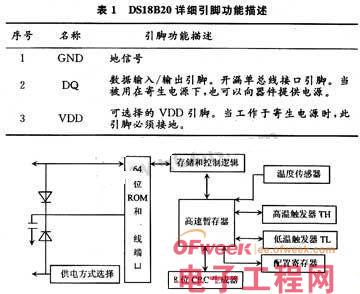 基于DS18B20数字温度传感器的时时彩一条龙源码与实现