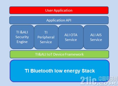 现在起,SimpleLink 低功耗 Bluetooth® 无线 MCU支持阿里云Link物联网平台