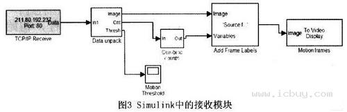 基于 FPGA的嵌入式以太网与Matlab通信系统的设计