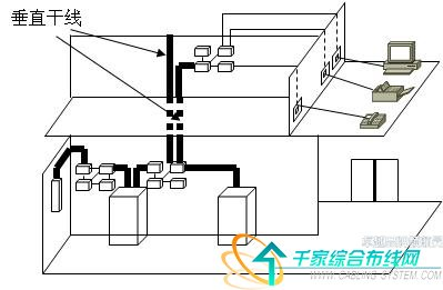 综合布线七大子系统构成图