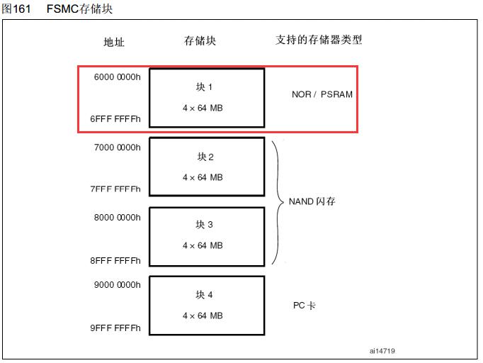 STM32F1_FSMC读写外部SRAM