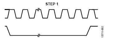 AD5766/AD5767 中的数字扰动生成