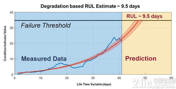 图示:Predictive Maintenance Toolbox 能帮助训练预测模型来预估剩余使用寿命 (RUL) 并提供与预测相关联的置信区间。