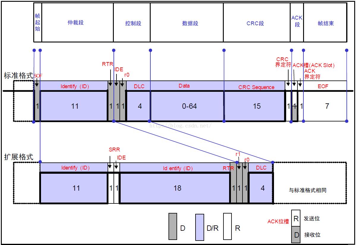 STM32 CAN总线标识符过滤器难点解析