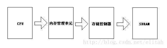 【ARM学习笔记】五、操作系统Operation System和内存管理单元MMU