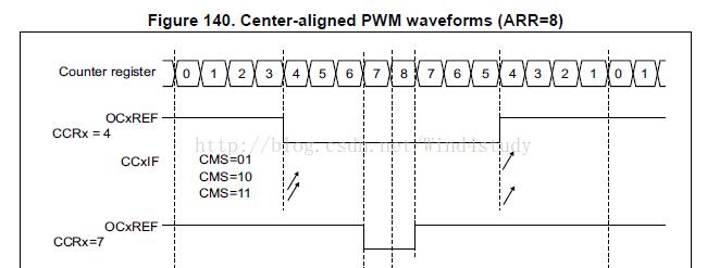 STM32非对称PWM模式实现动态移相