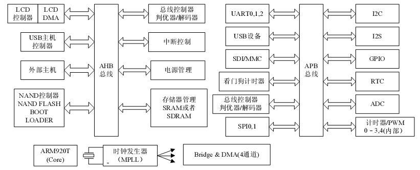 基于ARM内核的网络收音机的设计与实现
