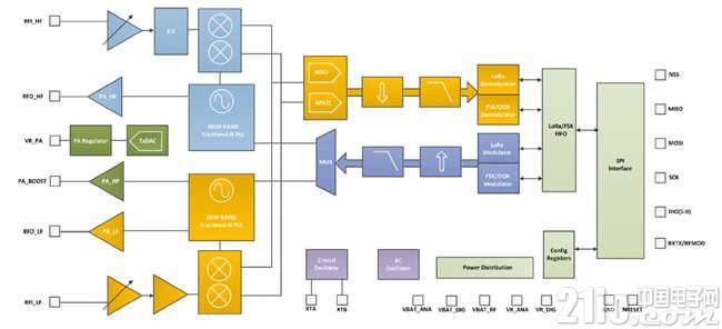 图 1 SX127X原理框图