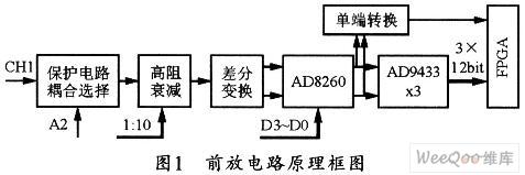 便携式多功能数字分析仪的前放电路设计