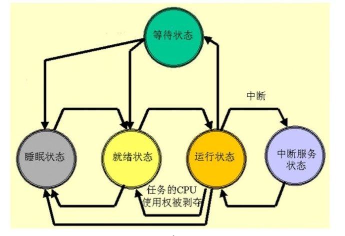 Stm32平台UCOSII的简单使用及注意事项