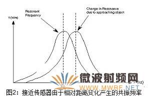 数字波形发生器为传感器阻抗测量提供灵活的频率调节