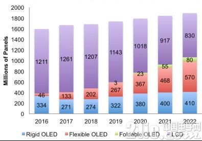 OLED面板出货量排名出炉