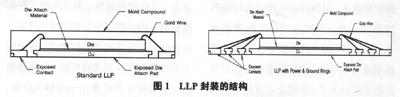 适于SMT生产的LLP封装