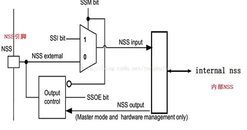 STM32微控制器SPI接口NSS管理分析