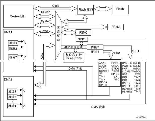 STM32F1以及最小系统电路图