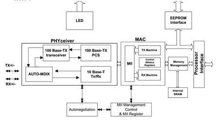 STM32网络通信之DM9000A电路设计