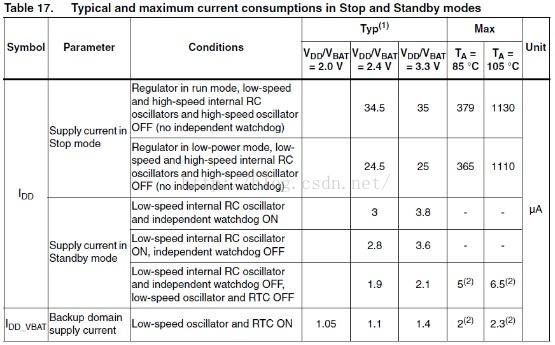 STM32低功耗模式实践