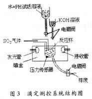 智能定硫仪的设计