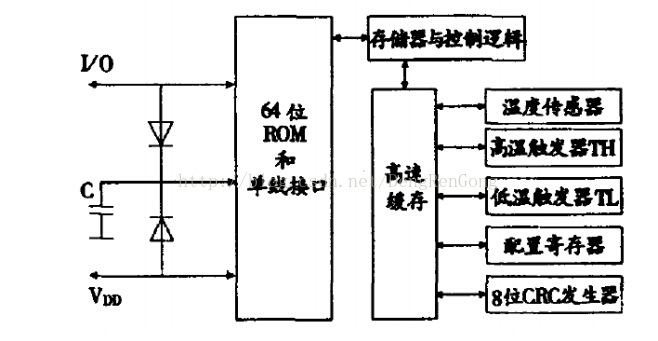 STM32驱动DS18B20