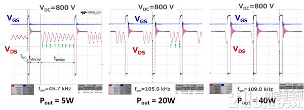 图5. 准谐振工作时的SiC-MOSFET开关波形
