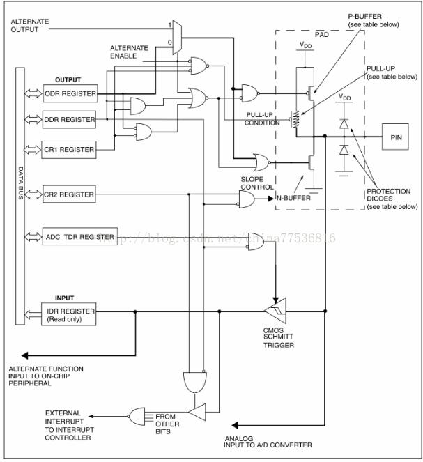 STM8S学习GPIO操作