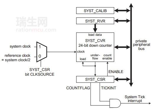 Cortex-M0系统滴答定时器Systick详解