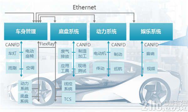图1 典型的汽车网络架构