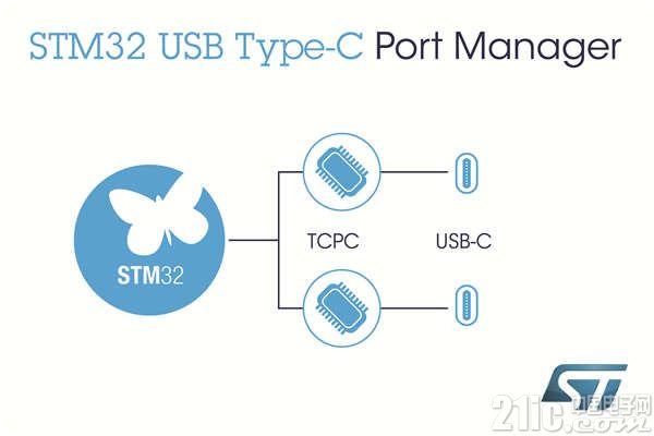 意法半导体推出STM32 USB TCPM软件,简化USB-PD 3.0输电协议的迁移