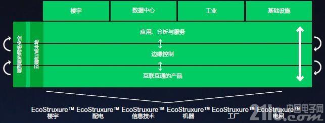 图:EcoStruxure三层架构由互联互通的产品、边缘控制,以及应用、分析与服务组成