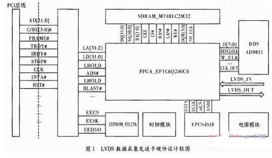 基于FPGA的LVDS高速数据通信卡