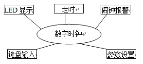 全功能数字电子钟(C51单片机应用开发)