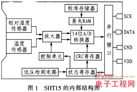 基于智能传感器的弹药仓库温/湿度监控系统设计