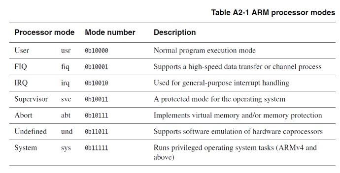 ARM的7种工作模式及其切换