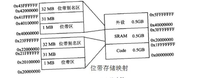 关于STM32的GPIO输入输出的位带操作