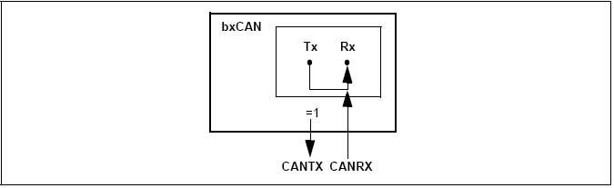 STM32之CAN---工作/测试模式浅析