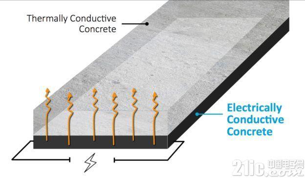 电动汽车路面充电有戏? 澳洲研发高导电混凝土