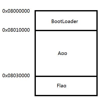 STM32实现IAP功能的学习笔记