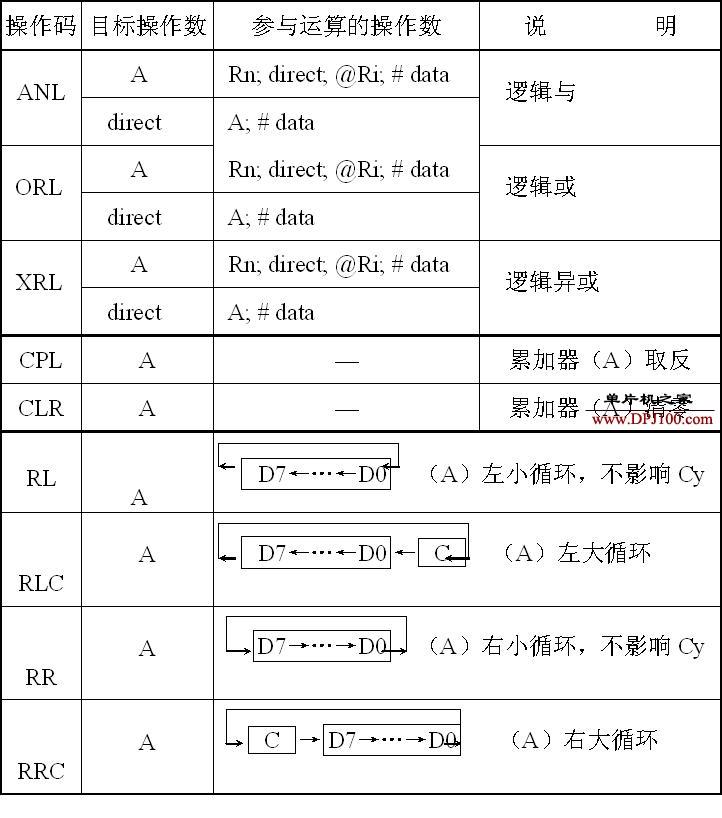 51单片机逻辑运算指令表与示例