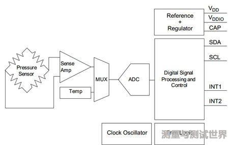手机传感器MPL3115A2如何测量海拔