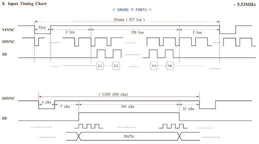 s3c2410 LCD驱动学习心得
